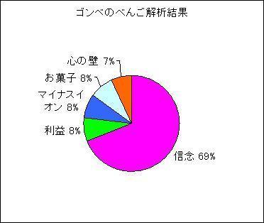 ゴンベのべんごの解析結果